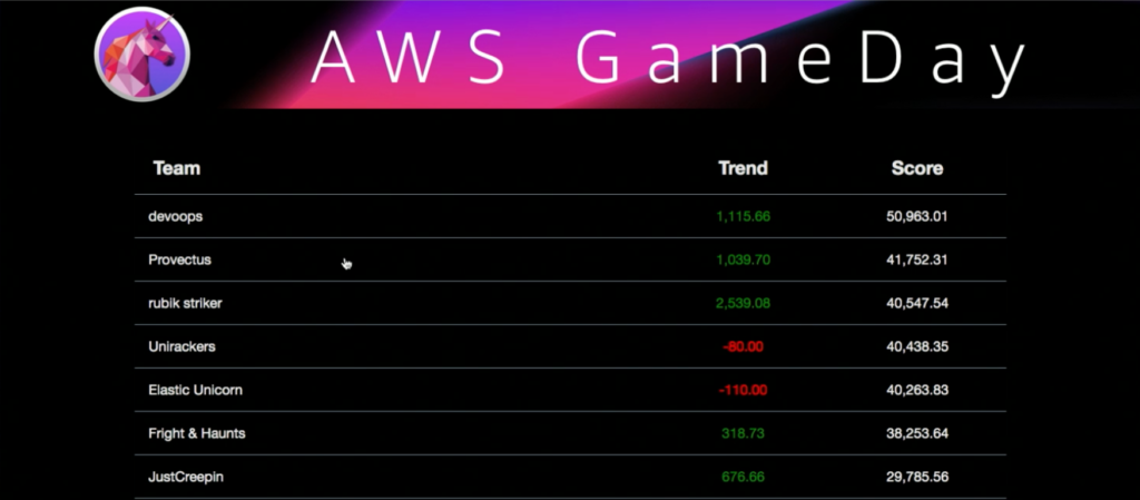 Dashboard of AWS GameDay 2019