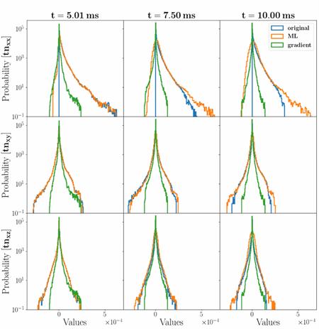 Sapsan supernovae predictions